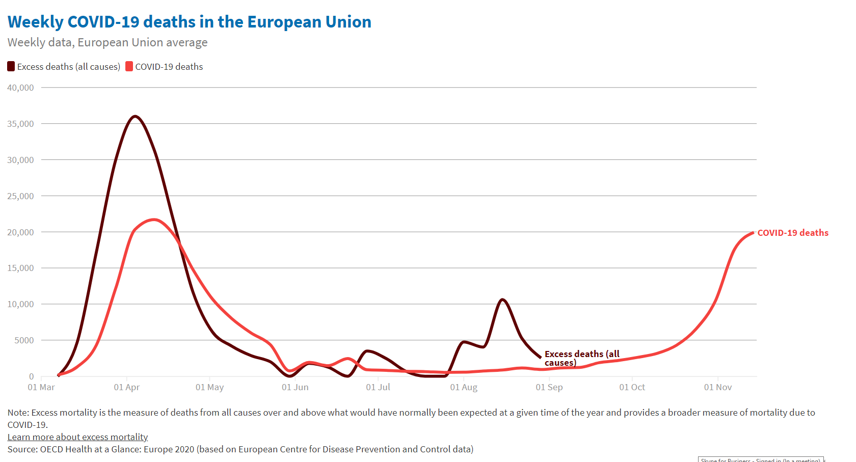 COVID-19 deaths on the rise again in the European Union
