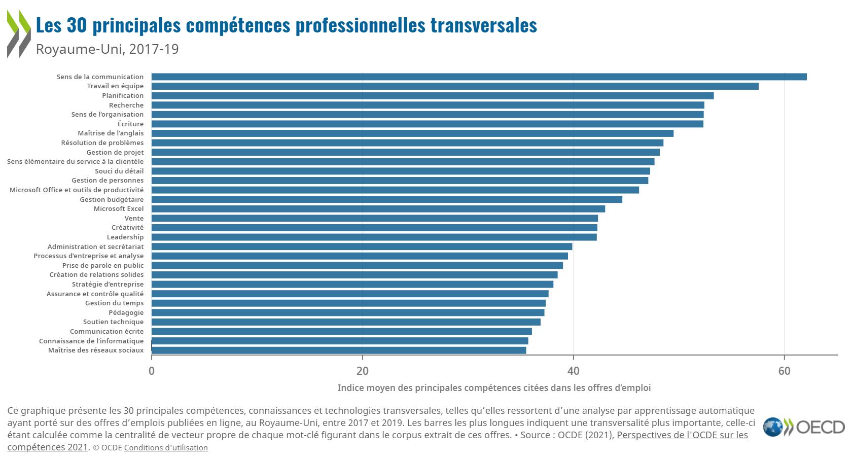 Les compétences numériques sont nécessaires dans une multitude d'emplois
