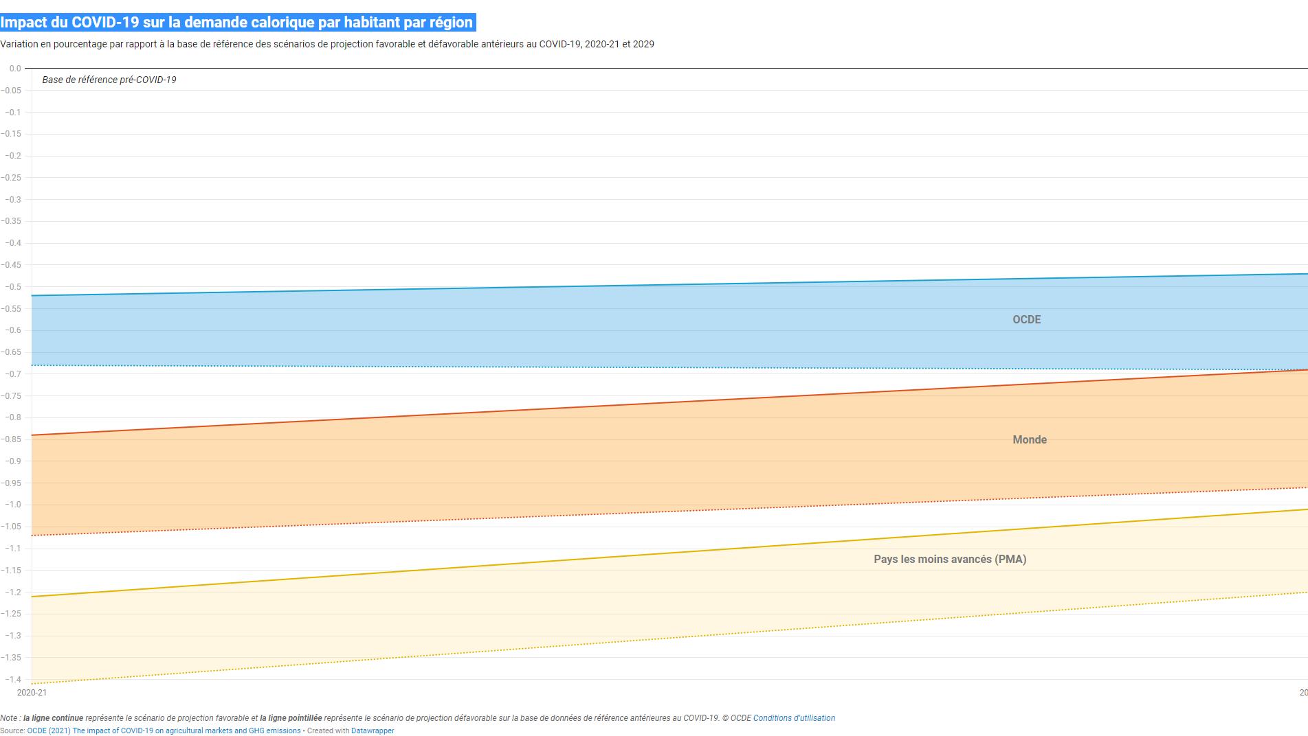 Le COVID-19 devrait entraîner une baisse de la consommation alimentaire, une tendance particulièrement marquée dans les pays les moins avancés