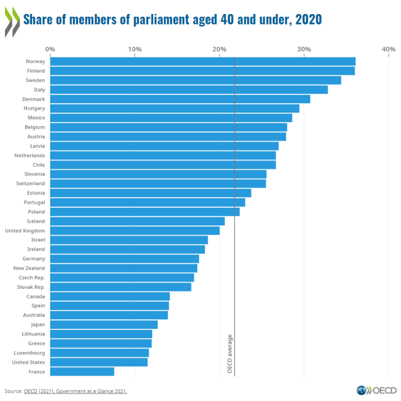 MPs under 40: Youth participation and public trust