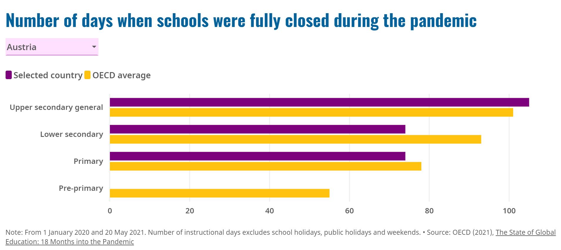 School closure during COVID-19