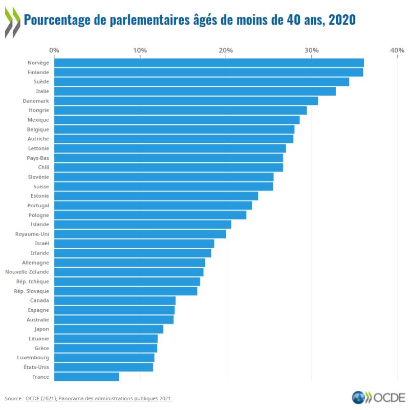 Parlementaires de moins de 40 ans : Participation des jeunes et confiance du public