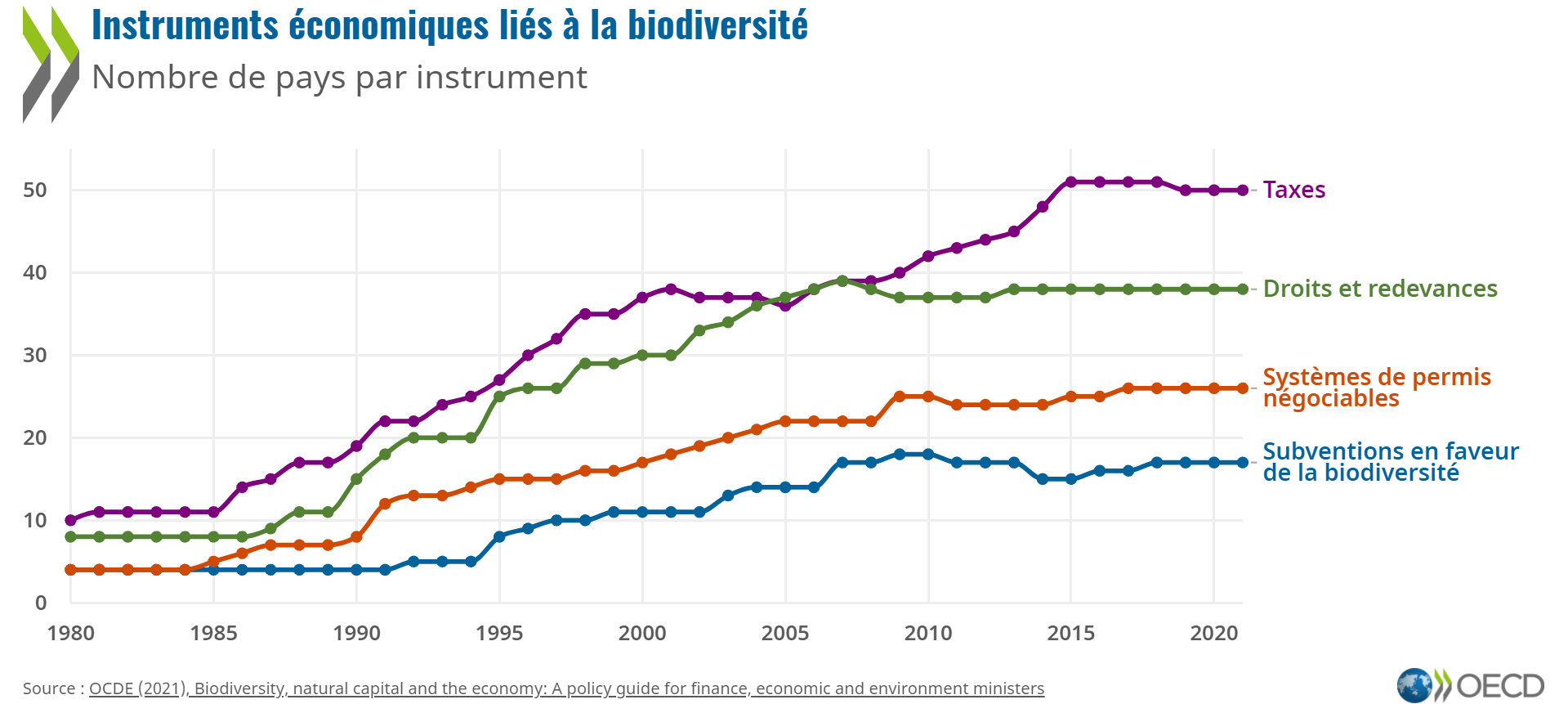 La perte de biodiversité : un péril pour l'économie mondiale