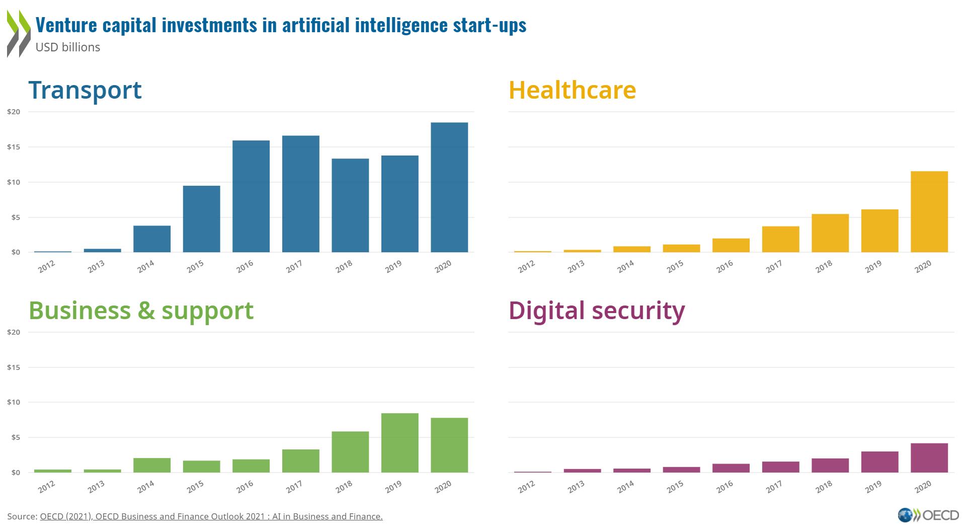 AI growth and governance