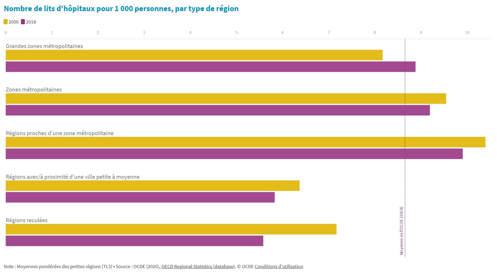 Le nombre de lits d'hôpitaux diminue dans la plupart des régions de l'OCDE, notamment dans les régions reculées