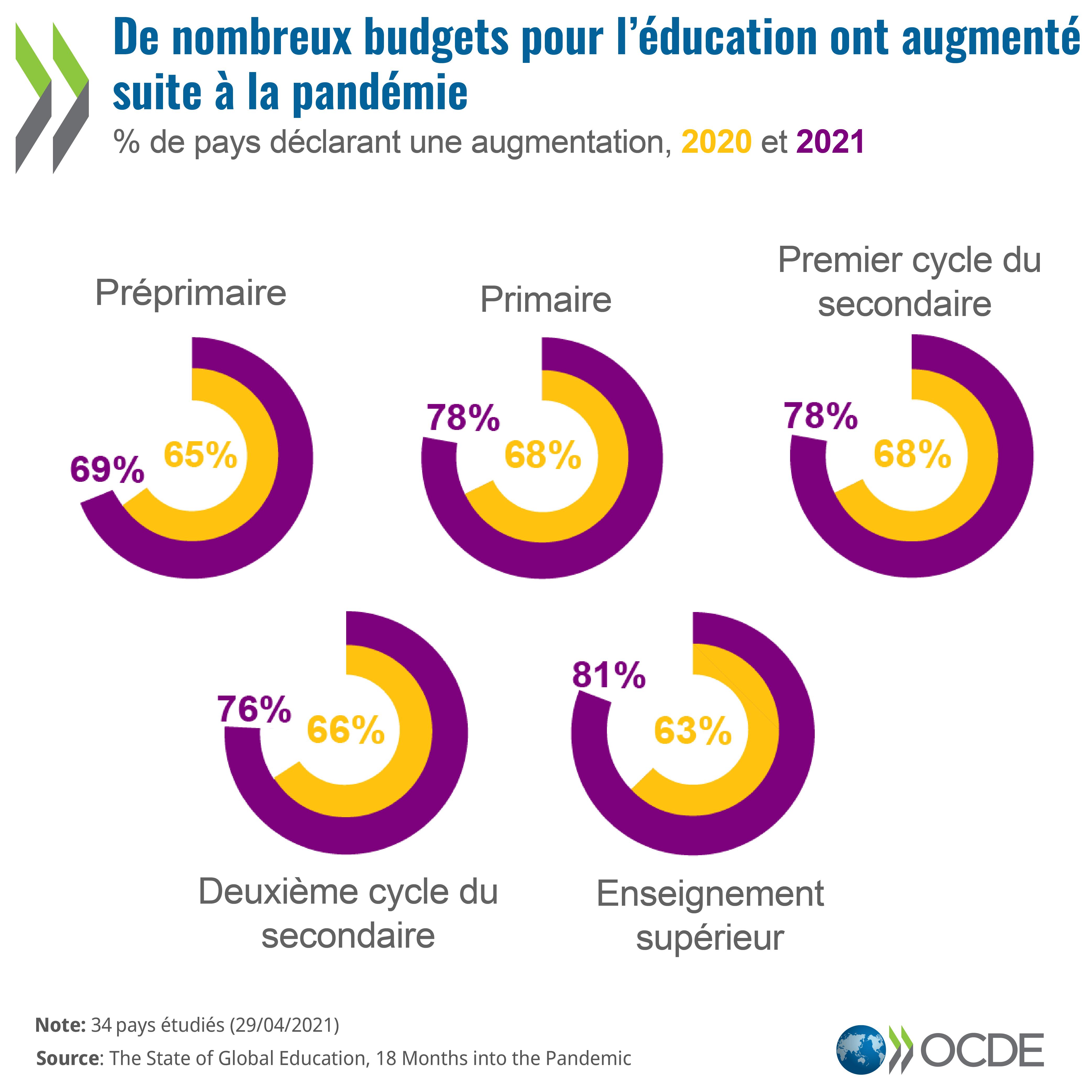 Investir dans l'éducation et les compétences numériques