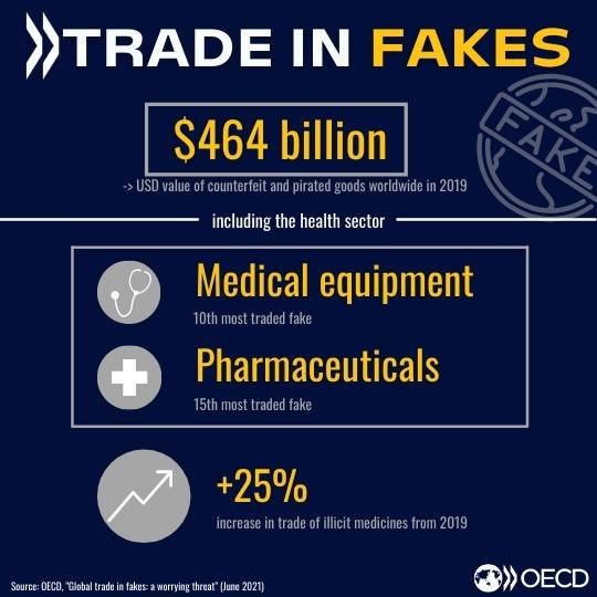 Global trade in fakes, a worrying threat