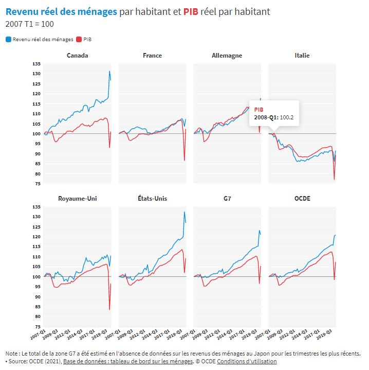 Le revenu des ménages augmente légèrement au troisième trimestre 2020
