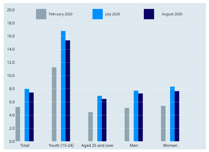 Young people and women hit hard by jobs crisis, August 2020