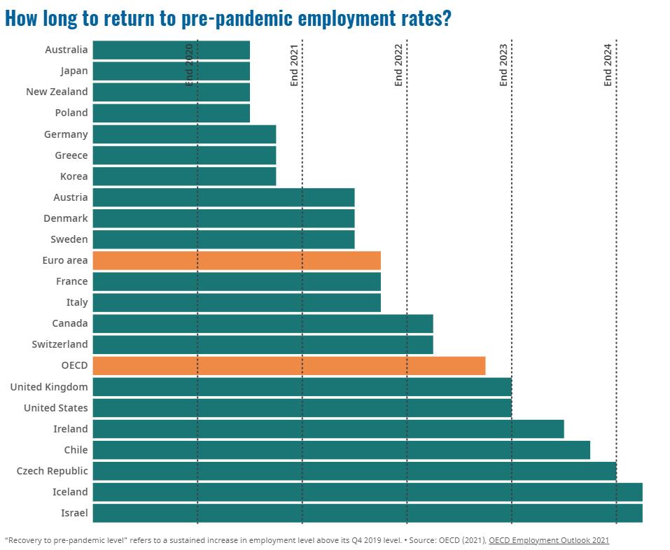 Jobs: a slow rebound