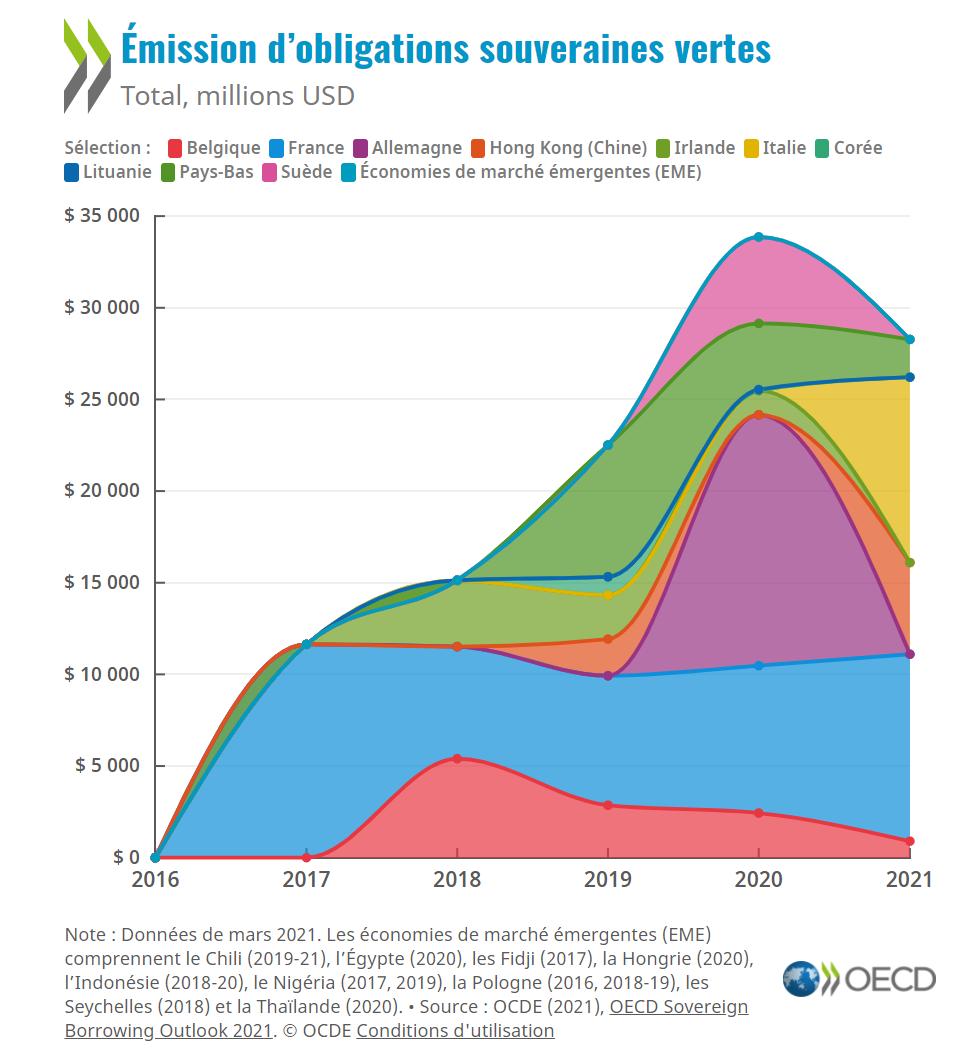 Développer les émissions d'obligations souveraines vertes et promouvoir la croissance verte
