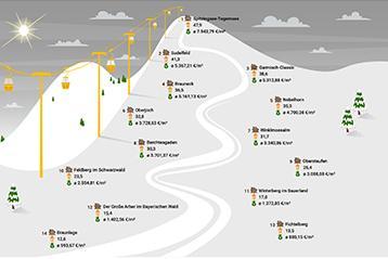 McMakler-Analyse Skigebiete