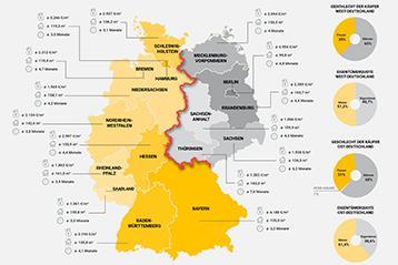 Immobilienklima Ost- und West-Deutschland
