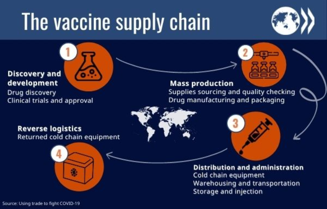The complex journey from R&D to vaccination