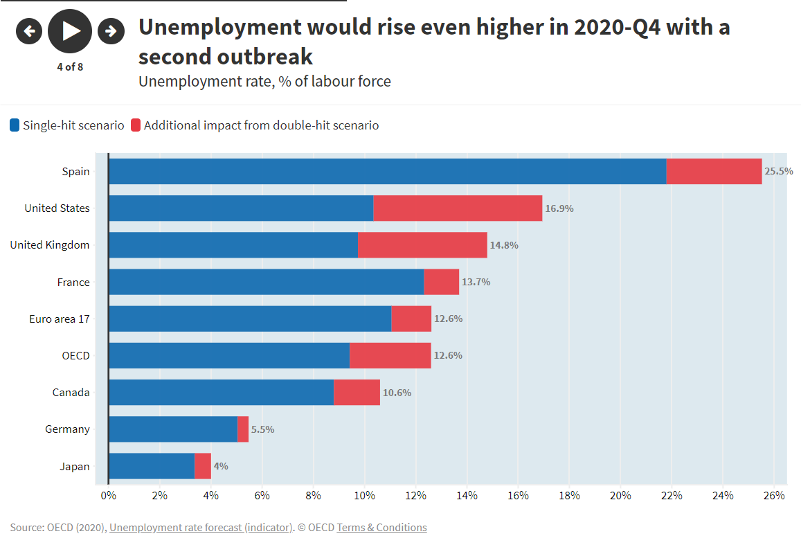Unemployment is soaring and will remain high into 2021