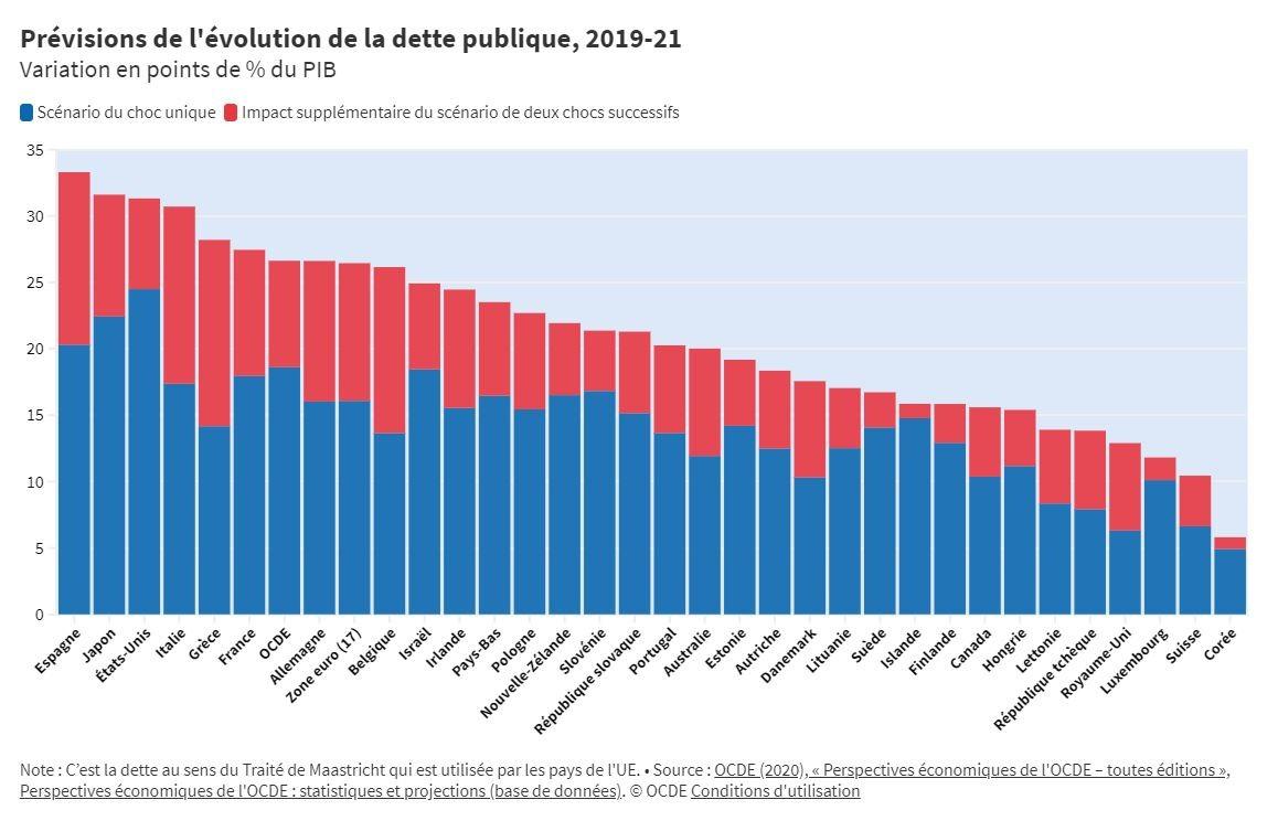 Prévisions de l'évolution de la dette publique, 2019-21