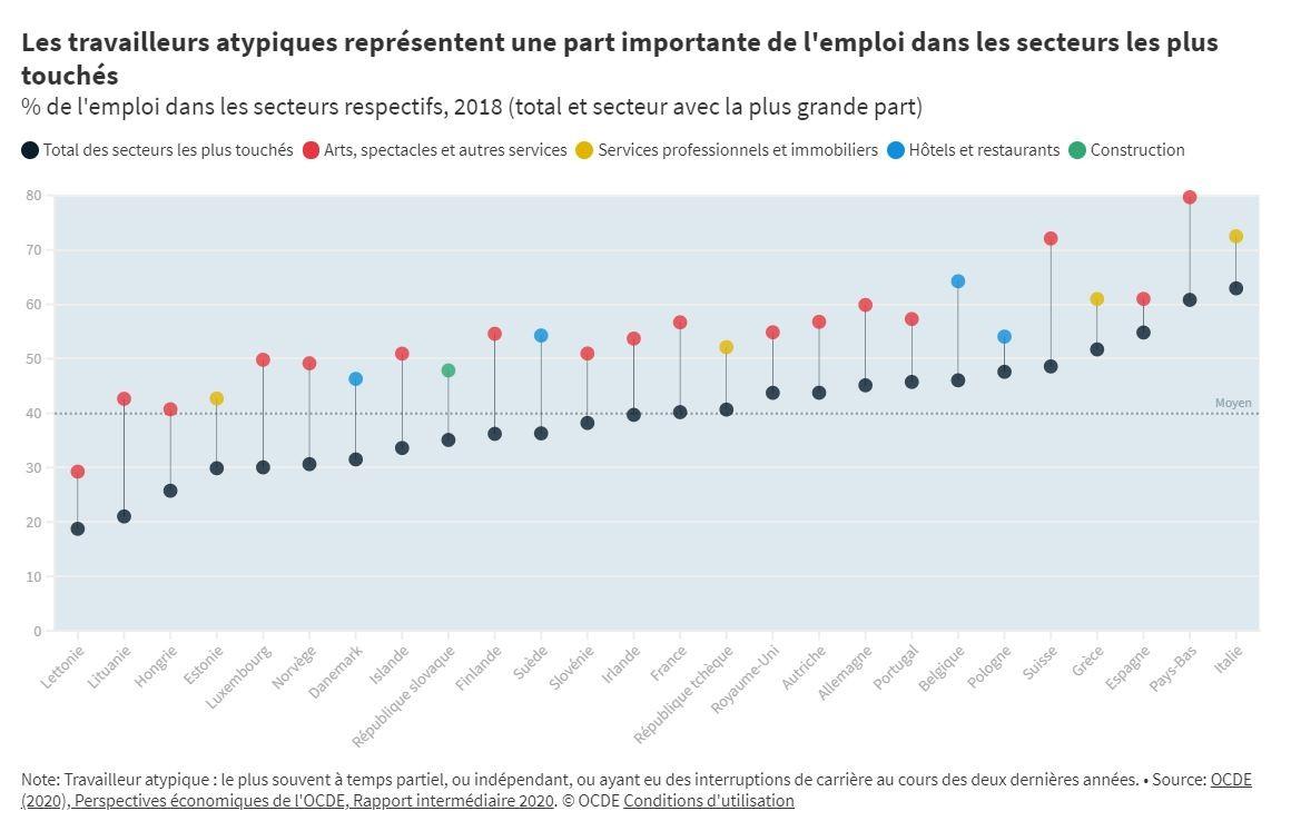 L'impact de la crise du COVID-19 sur les travailleurs atypiques dans les pays européens de l'OCDE
