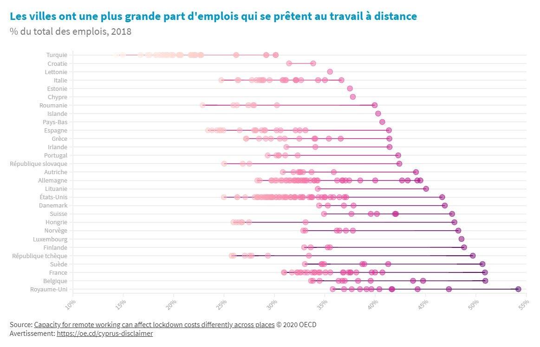 Le potentiel du travail à distance varie considérablement d'un pays à l'autre et au sein d'un même pays