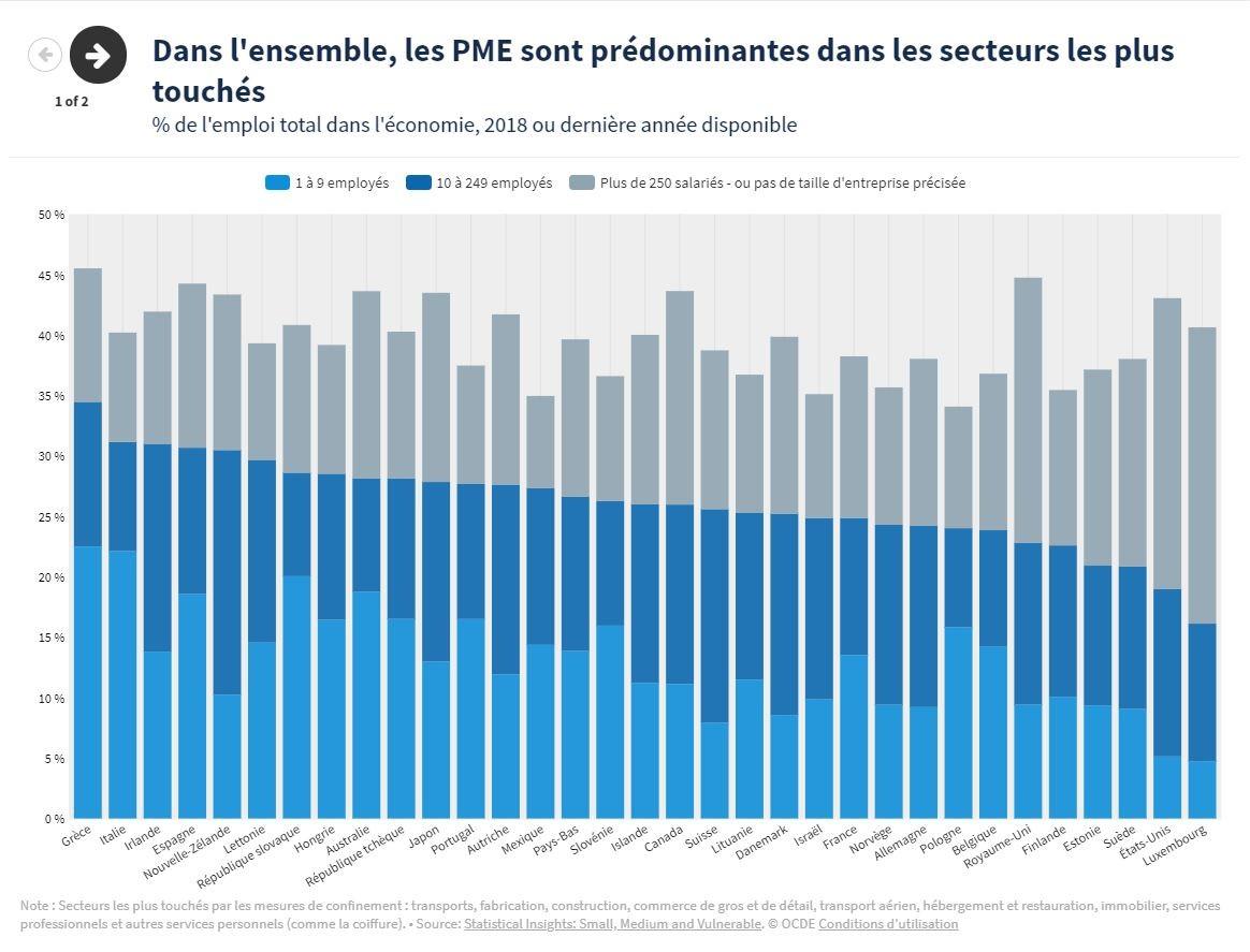 Les PME : des employeurs de premier plan particulièrement vulnérables à l'impact de la crise du COVID-19