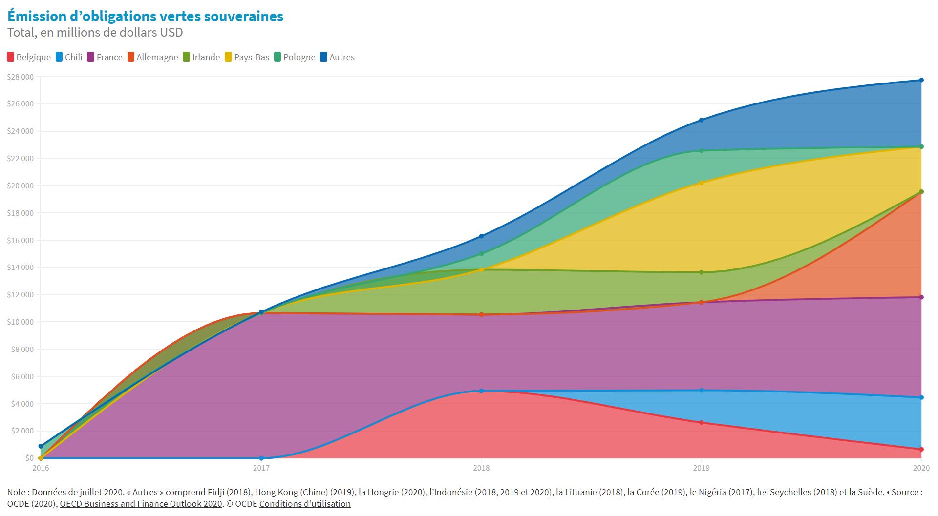 Un élan croissant pour les obligations vertes souveraines
