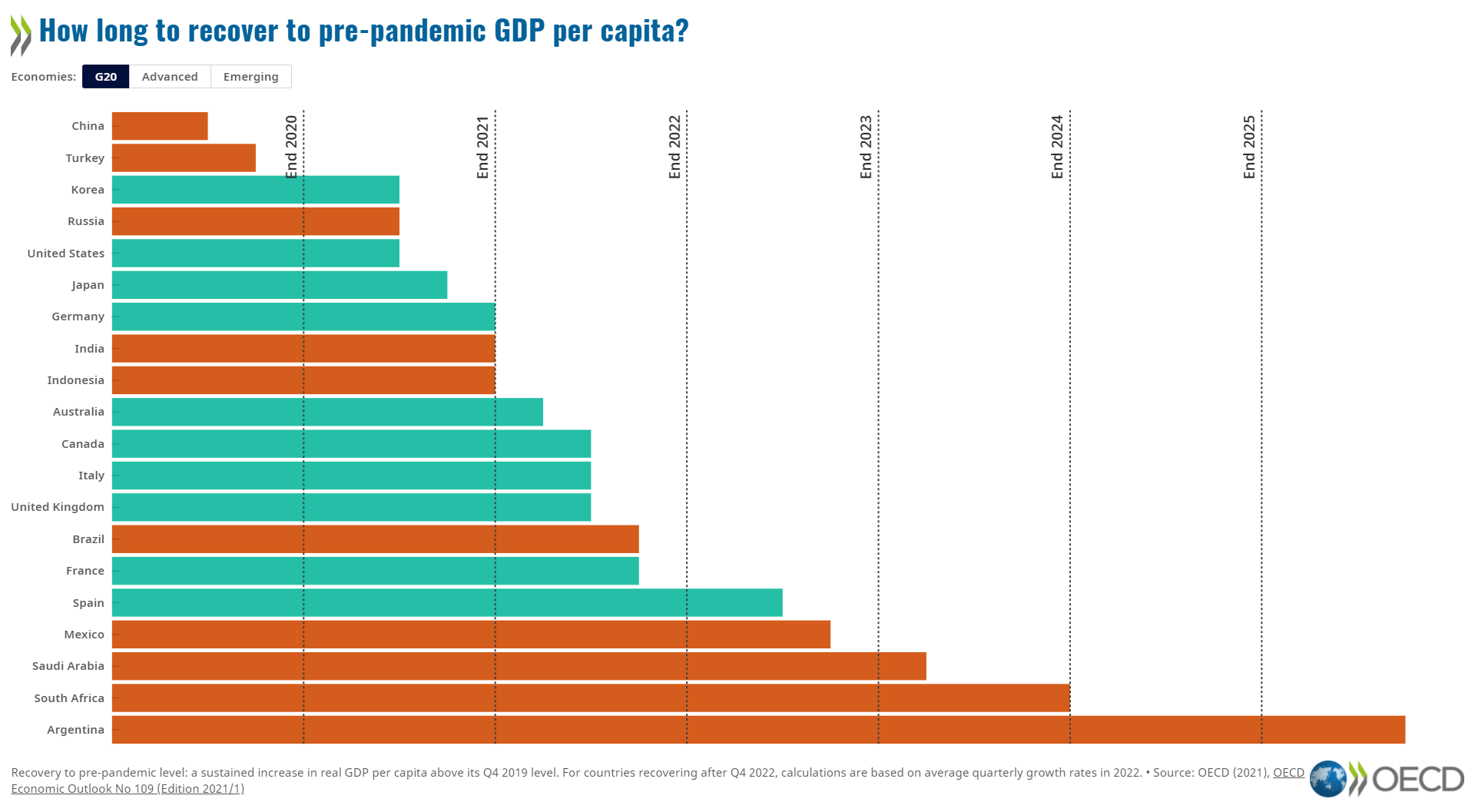 Global prospects are improving but performance diverges strongly across countries