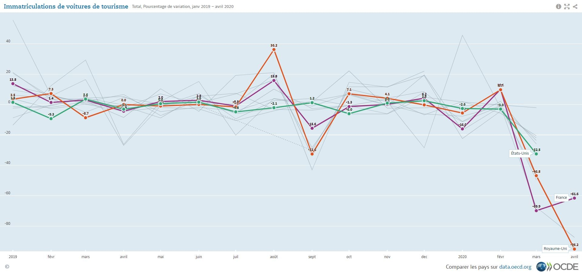 Les immatriculations de voitures particulières sont en baisse, mais pour combien de temps ?