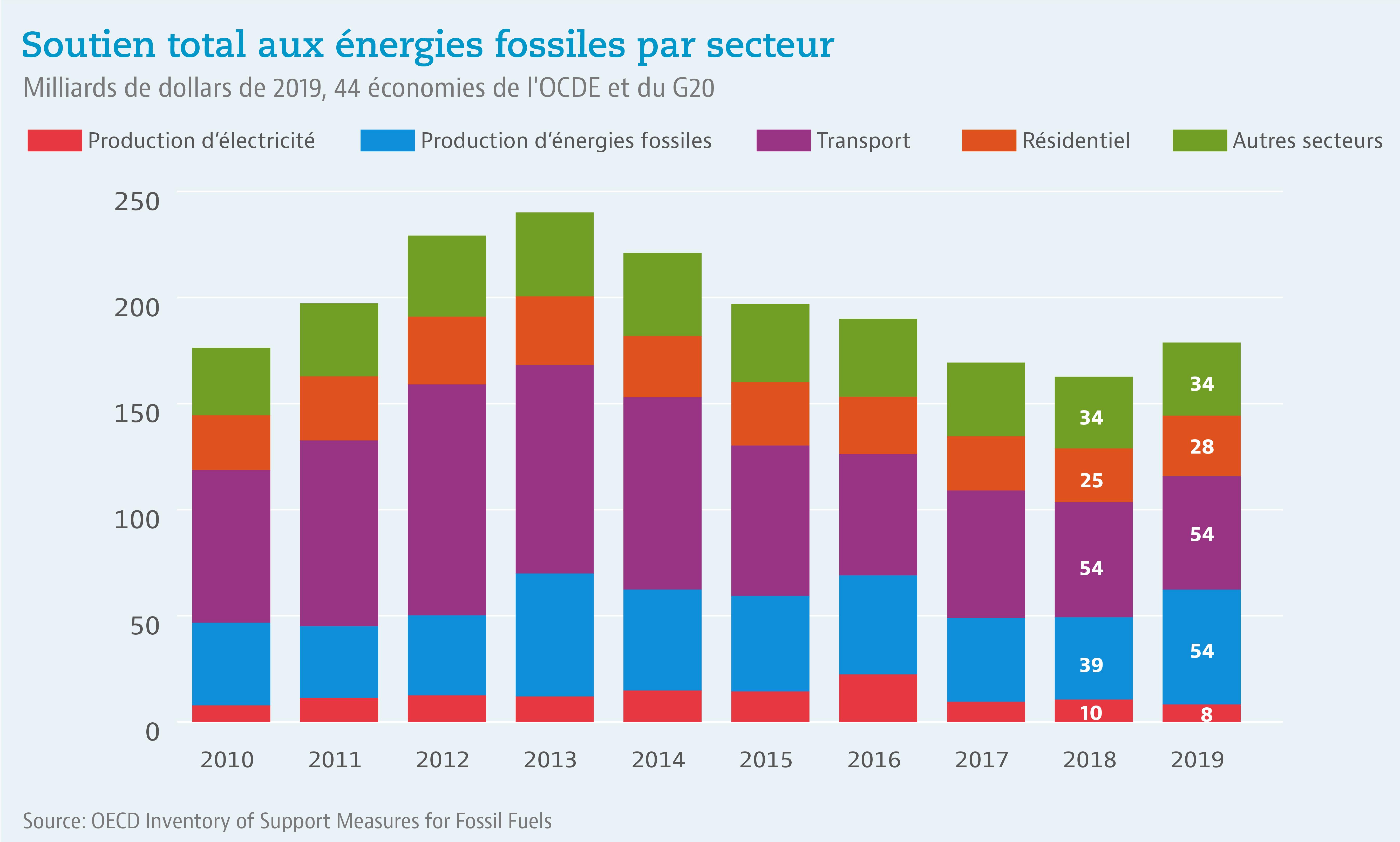 Le soutien à la production d'énergies fossiles augmente à nouveau