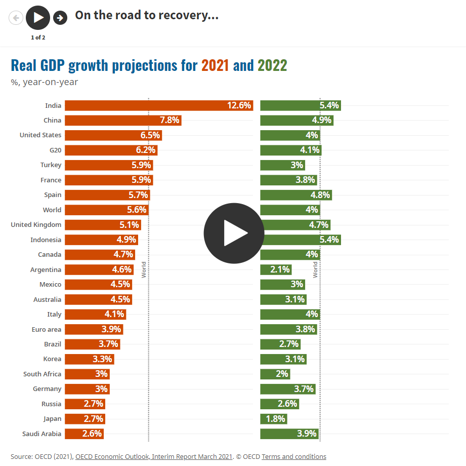 GDP projections by country