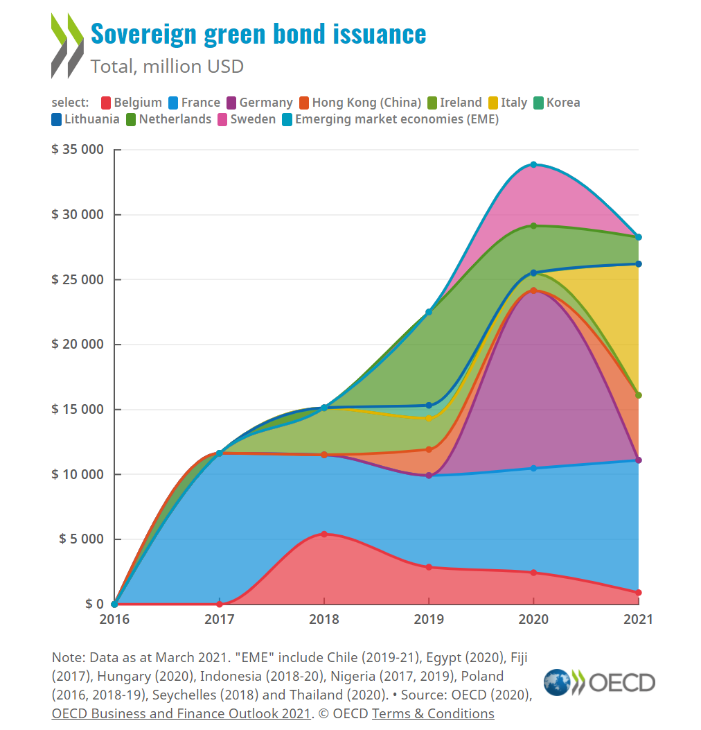 Increasing sovereign green bond issuance, helping to promote green growth