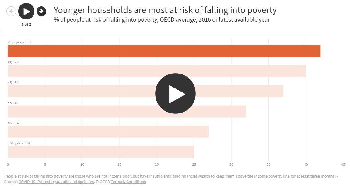 Who is at greater risk of falling into poverty after a 3-month income loss?