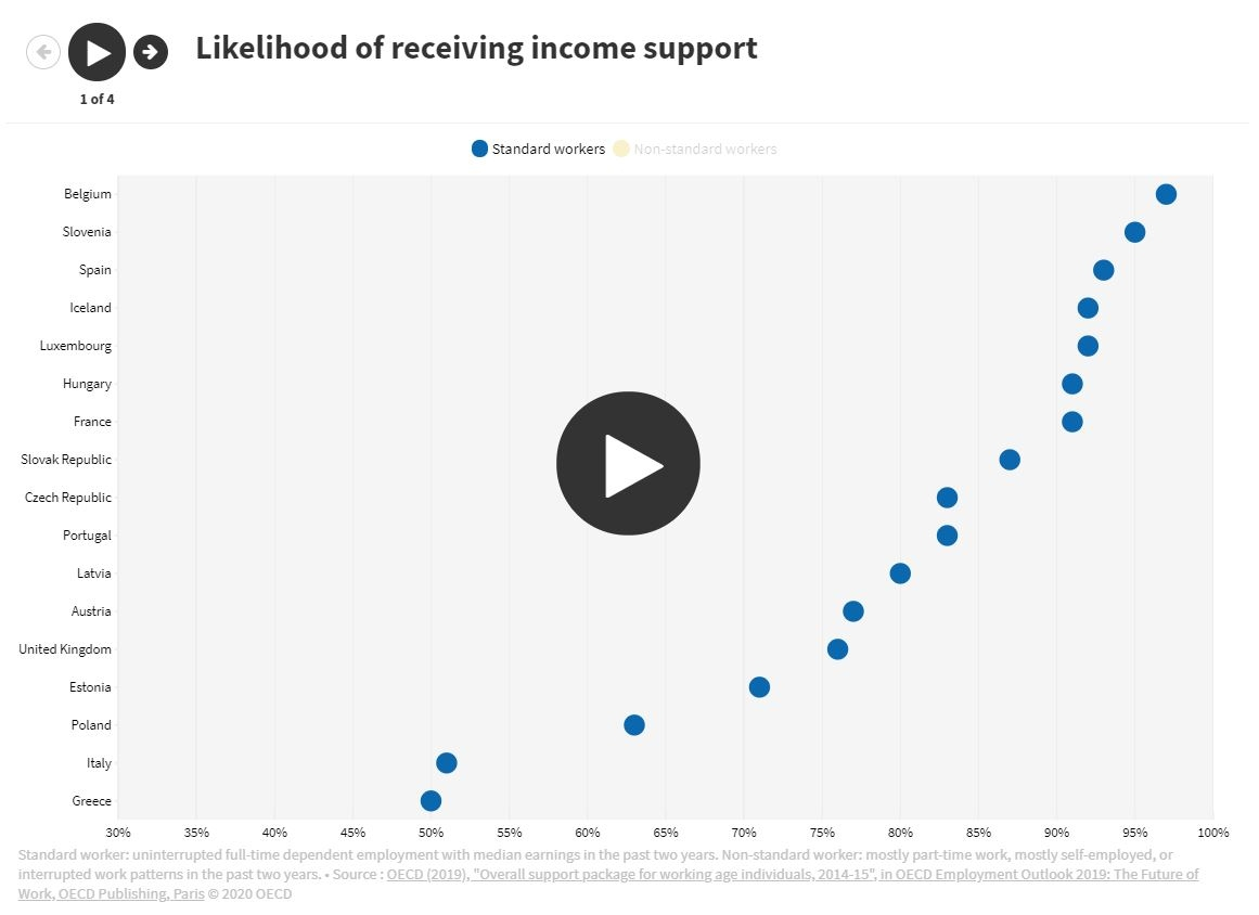 Income support for standard and non-standard workers