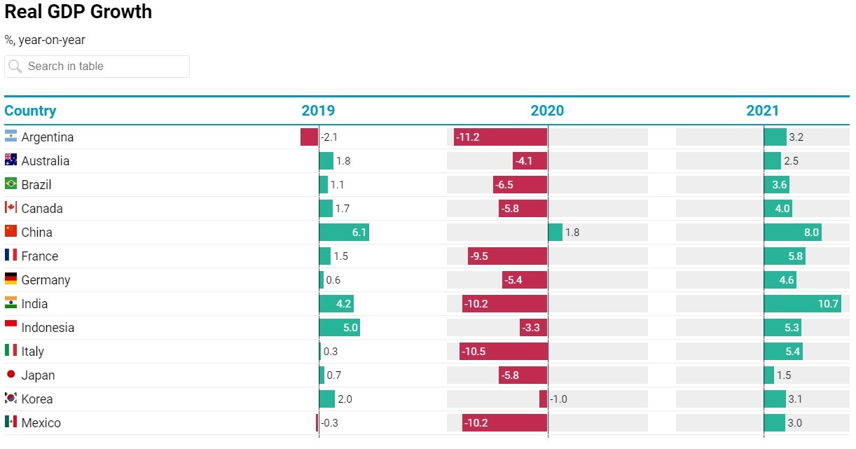 After a sharp drop in 2020, economic activity should pick up from 2021 amidst uncertainties