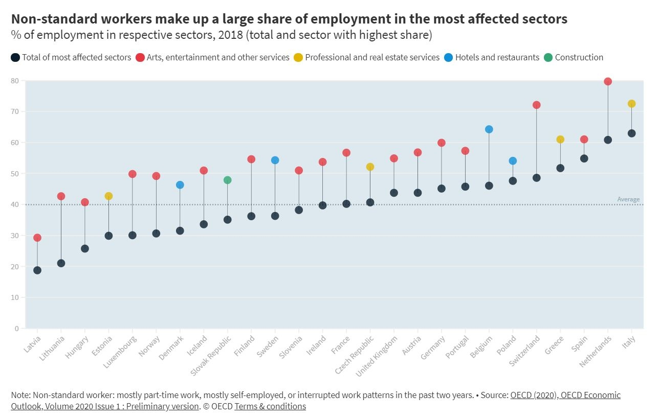 Impact of the COVID-19 crisis on non-standard workers in European OECD countries