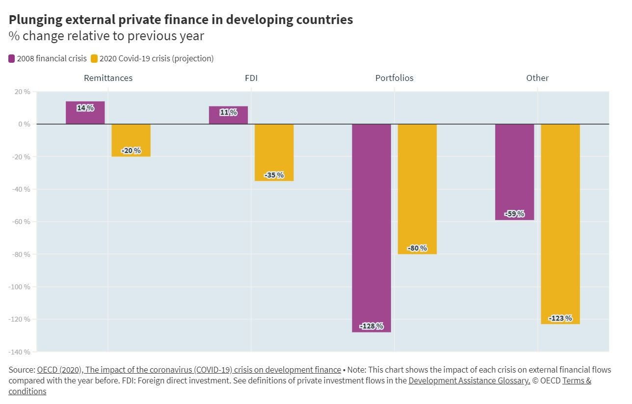 COVID-19 impact on external private finance in developing countries