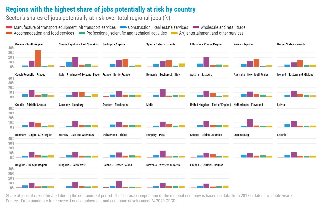 Jobs potentially at risk in the wake of the Covid-19 crisis higher for some regions than others