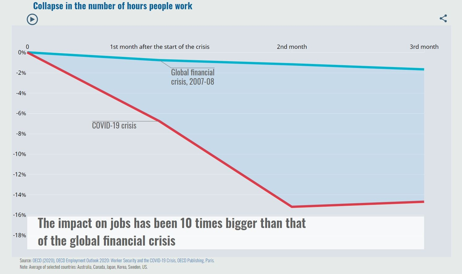 Collapse in the number of hours people work