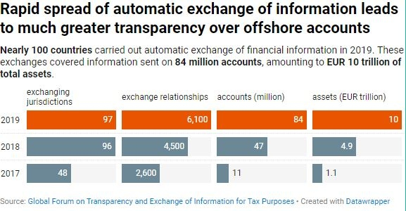 Tremendous progress in the fight against offshore tax evasion