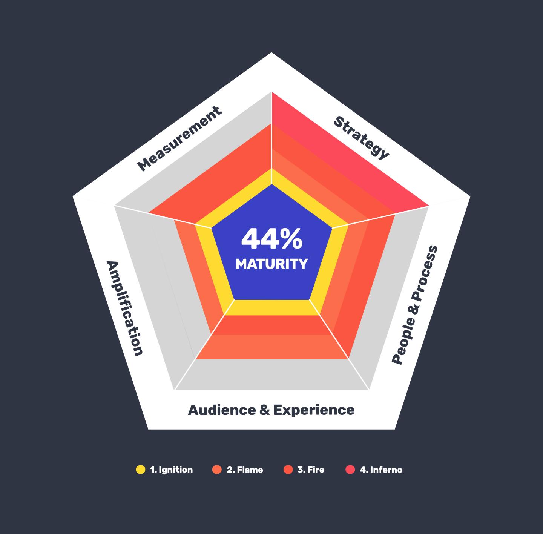 Content Marketing Maturity Model