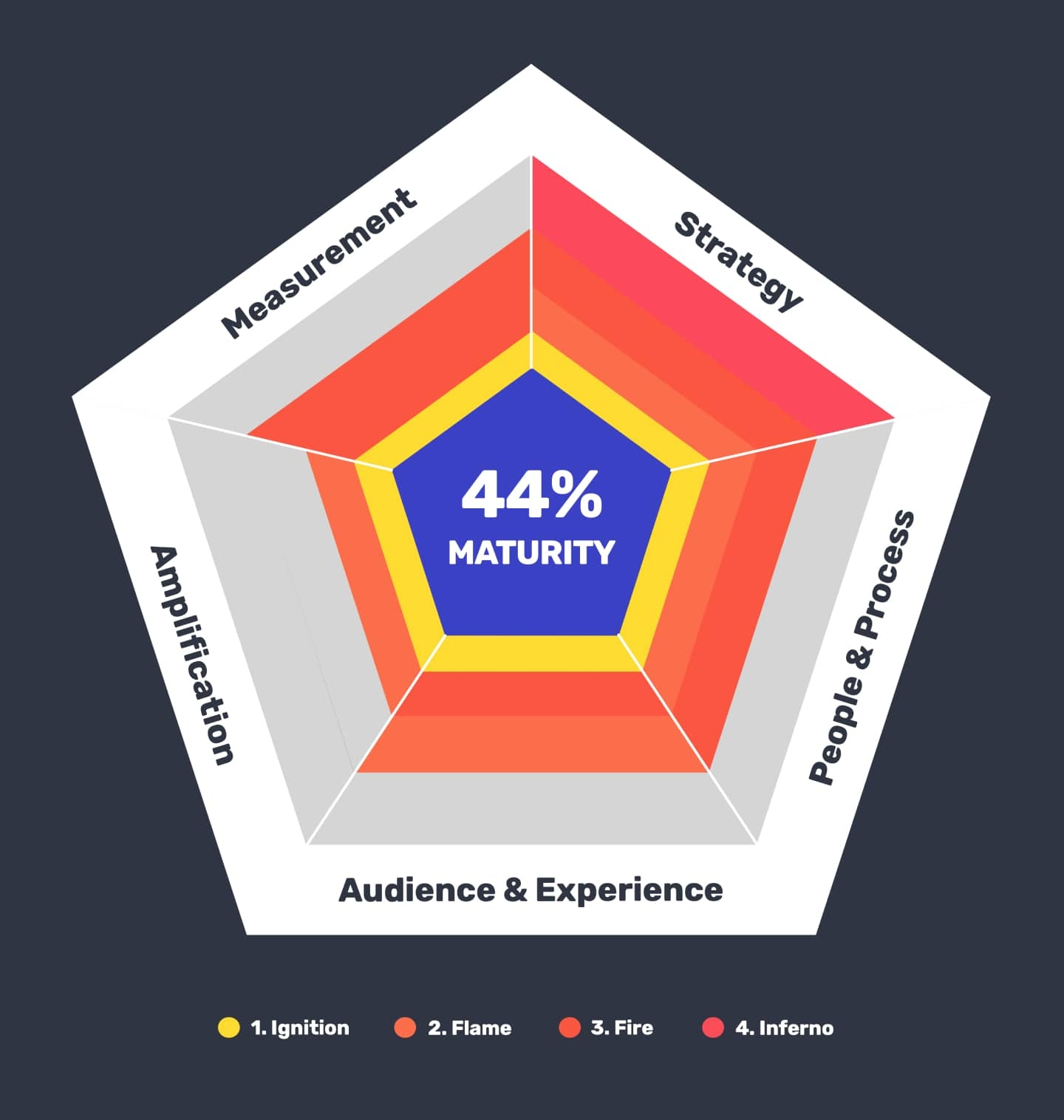 Content marketing self assessment