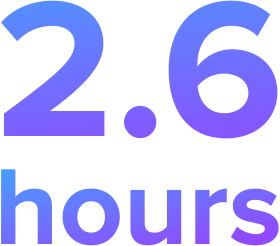 On average, Uprise users gained 2.6 hours of peak productivity per week.