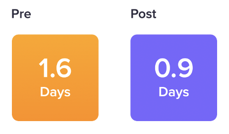 On average, Uprise users gained back nearly 1 full day every week where productivity was negatively impacted by stress.